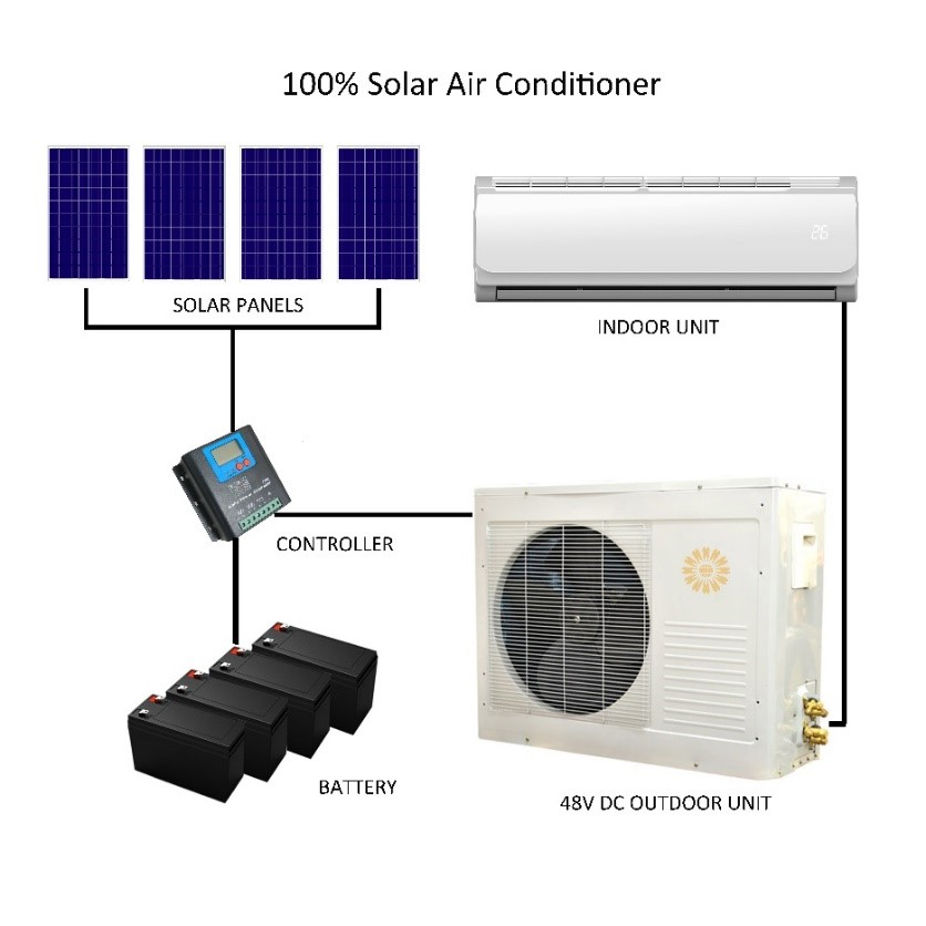 How to distinguish between hybrid solar air conditioners and 100% solar DC air conditioners-4
